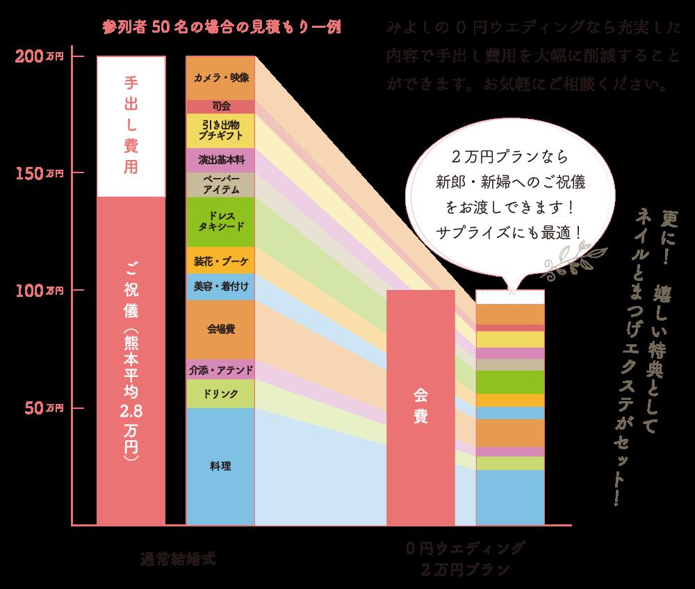 0yen_hikaku